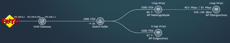 """UniFi LAN-/WLAN-Infrastruktur mit FRITZ!Box ohne """"Doppeltes NAT"""""""